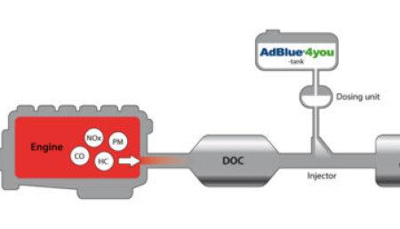 Effinox, el producto de GreenChem que evita la cristalización de urea en el sistema SCR