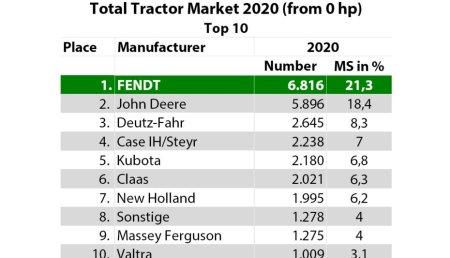Fendt alcanza una cuota de mercado récord en la matriculación de tractores de Alemania y Francia